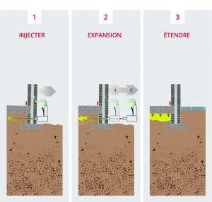 Injections transversales dans les solss